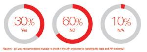 API-fig