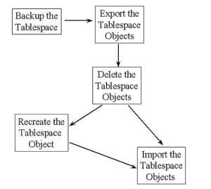 reorg-process